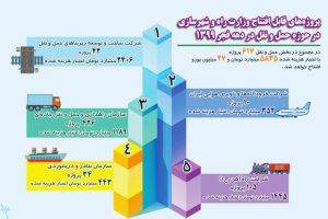 اینفوگرافیک، پروژههای قابل افتتاح وزارت راه و شهرسازی در حوزه حمل و نقل